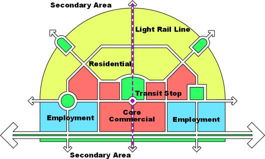 Layout of a Station Area