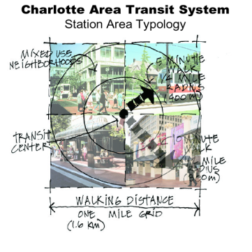 Station Area Typology